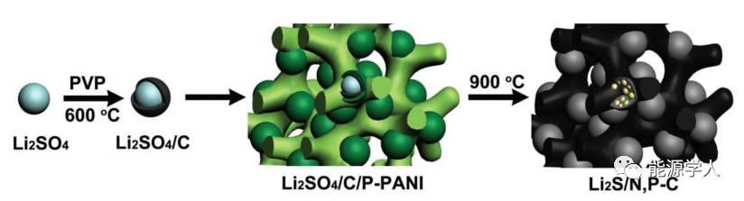 Li2S-N,P共掺杂的锂硫电池正极