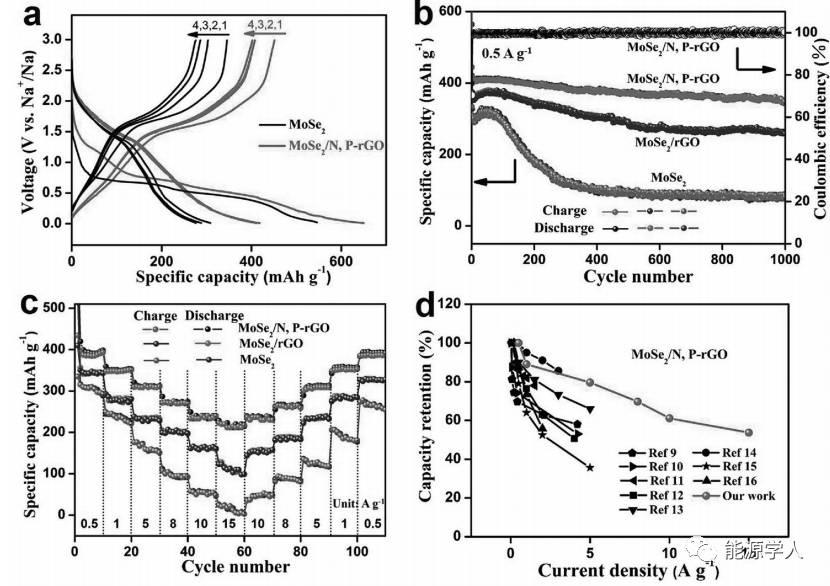 钠离子电池负极:MoSe2/N,P共掺杂碳纳米片复合材料