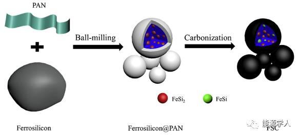 硅铁FeSix助力硅碳负极,复合材料没毛病