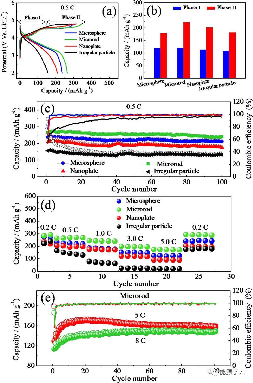论富锂层状氧化物形貌的重要性