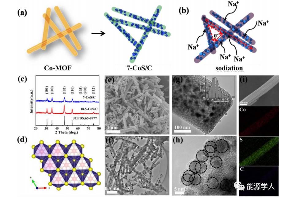 高性能储钠:CoS纳米颗粒/多孔碳纳米棒复合物