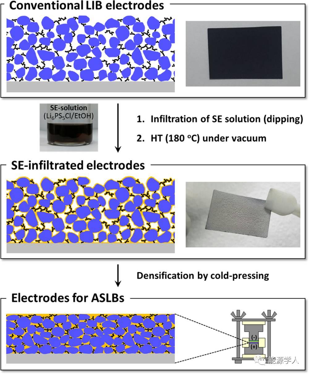 全固态锂电制备新工艺