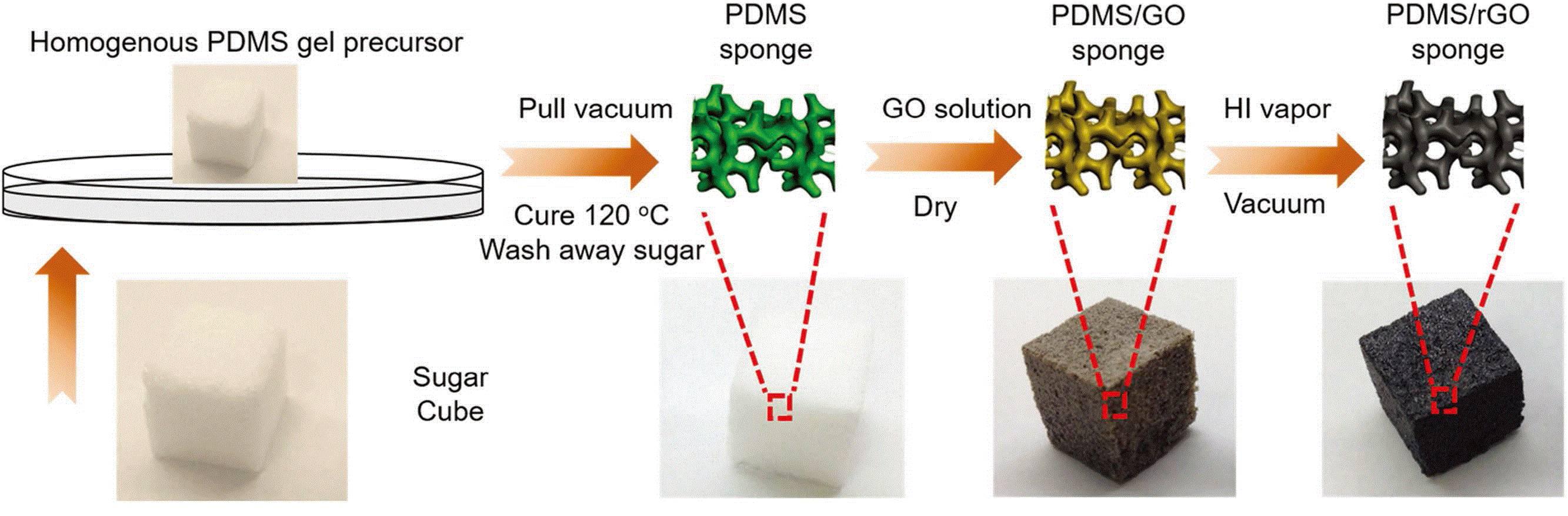 可塑柔性钠离子全电池