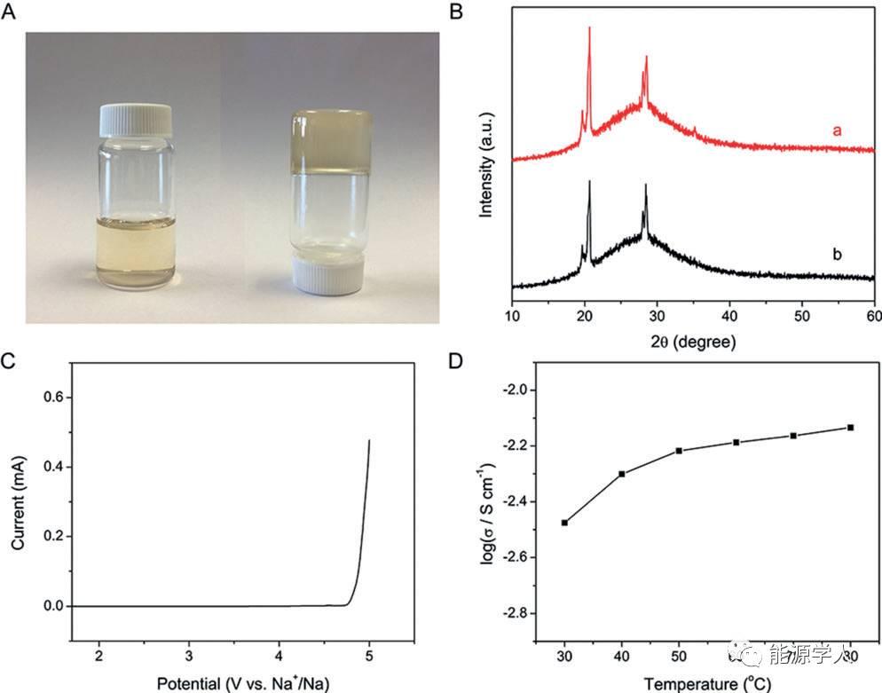 Goodenough 一种塑性-晶体电解质界面材料用于全固态钠离子电池