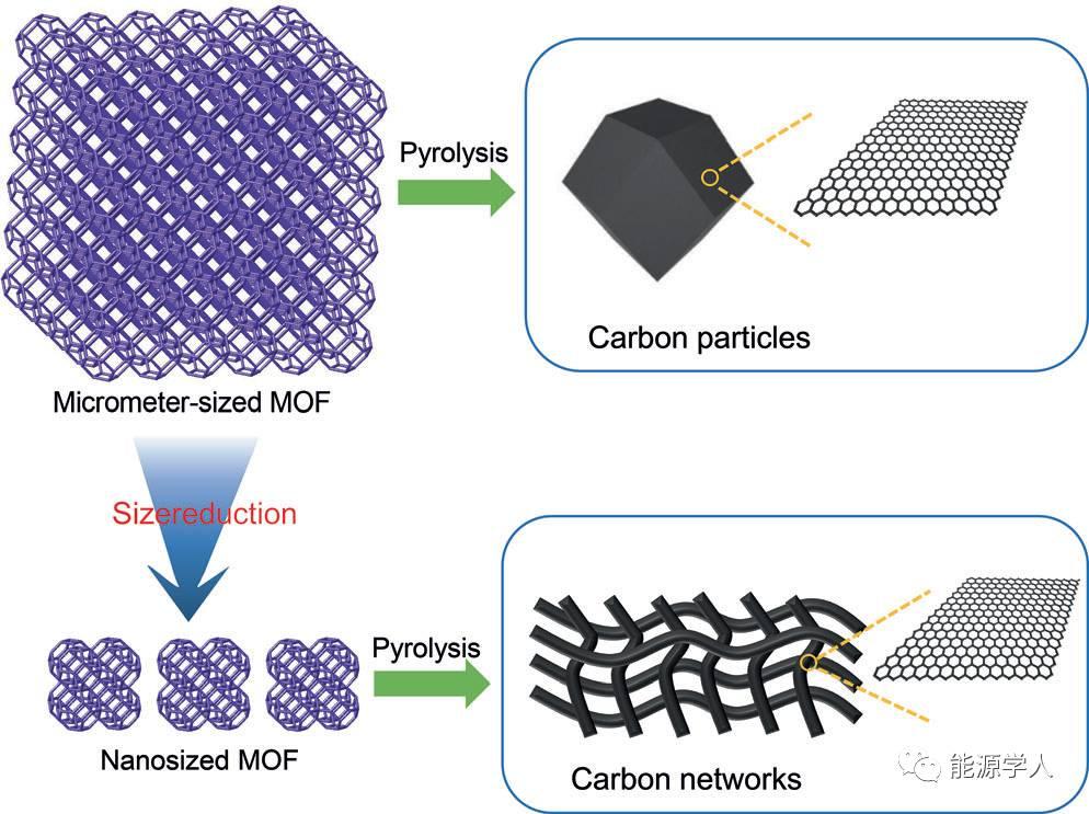 巧妙利用钴编织三维高度石墨化碳网络