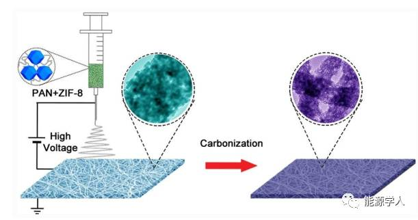 高N掺杂水平的一维碳中空纳米材料