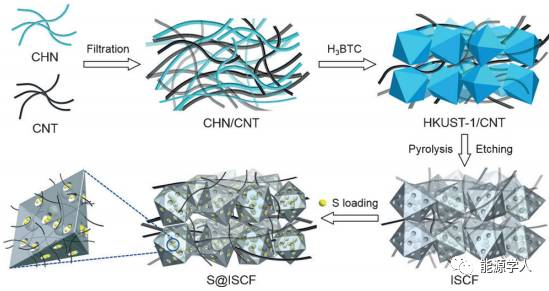 多孔碳多面体串用于高能锂硫正极