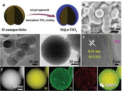 无定型TiO2:Si纳米颗粒的安全气囊
