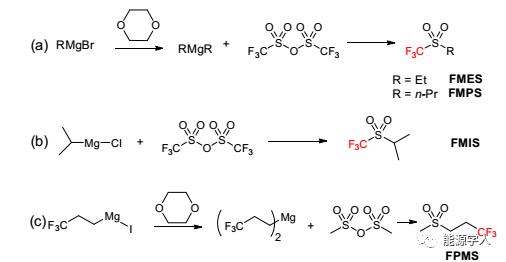 氧化稳定的氟化砜电解质用于高压高能锂离子电池