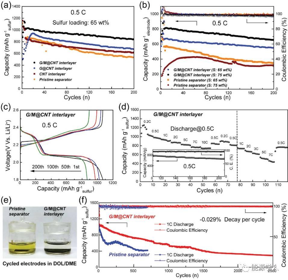 超薄MnO2/GO/CNT涂层--捕获多硫化物