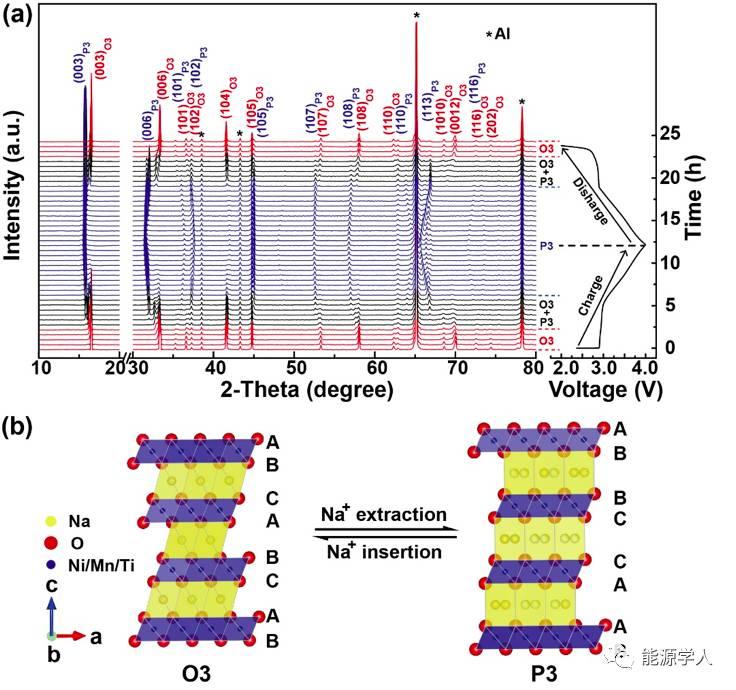 钠电之神奇的O3-P3可逆相转变