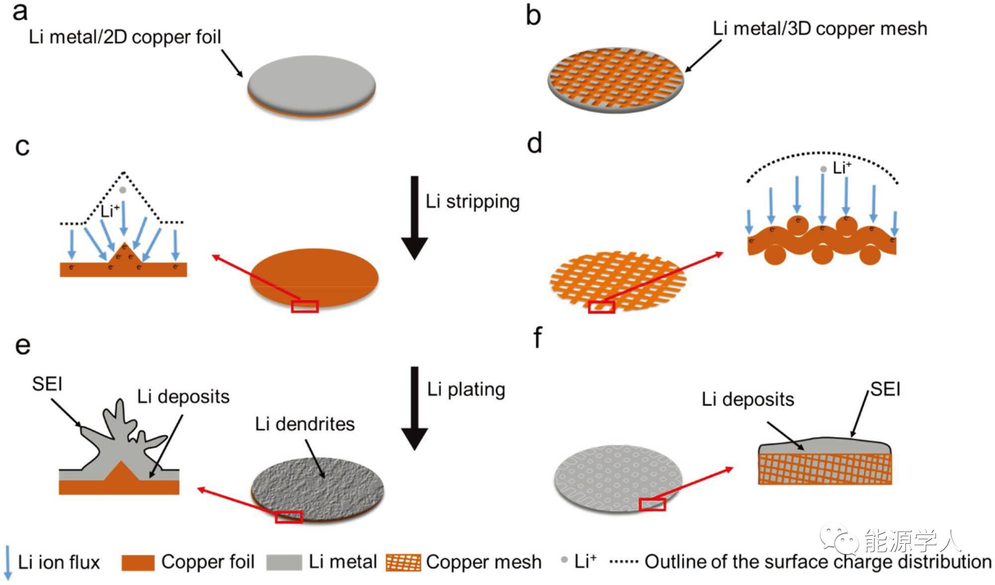 """3D Cu/Li复合电极助力锂金属""""复兴"""""""