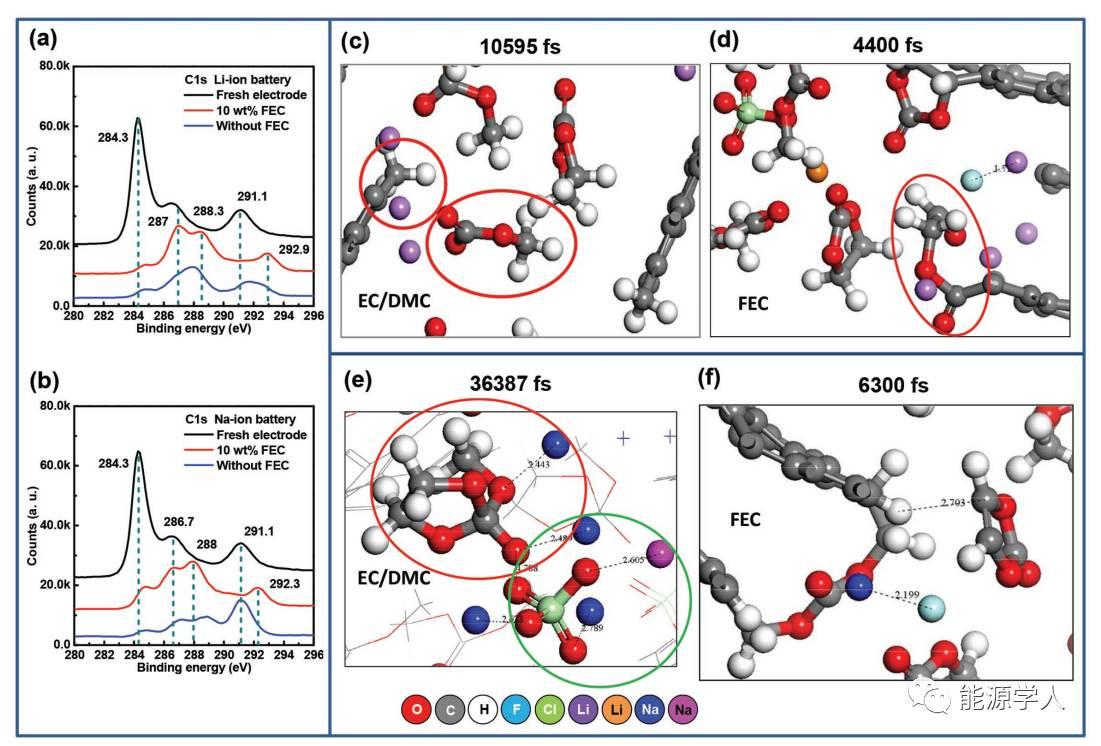 不同SEI膜对锂/钠离子插层行为的影响