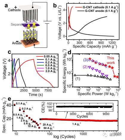 二元催化剂催化石墨烯上生长碳纳米管