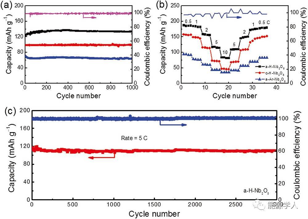 超高可逆性无粘结剂钠电负极——氢化有序介孔Nb2O5