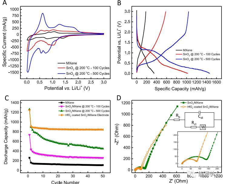 高储锂性能的原子层沉积SnO2/MXene复合材料