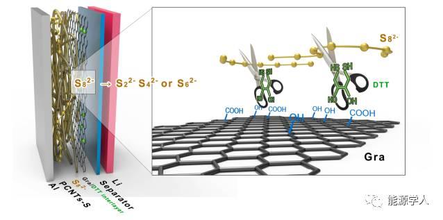 多硫离子剪切剂用于抑制锂硫电池中的穿梭效应