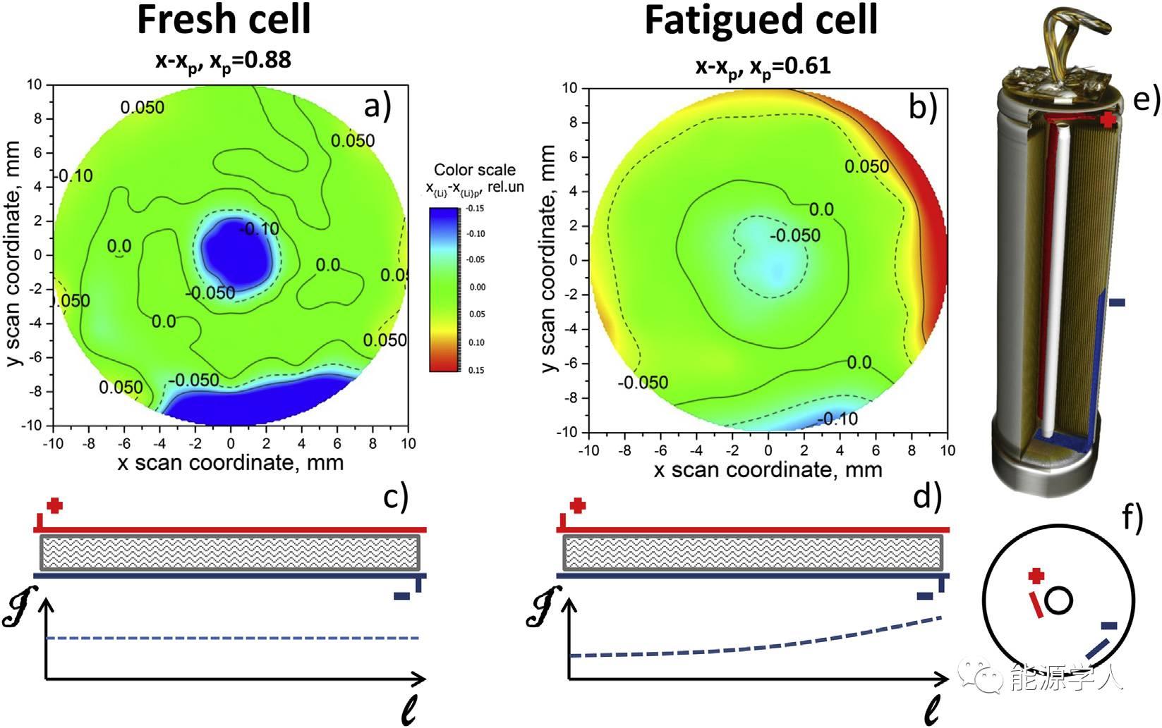 【电池生产】旧锂电池中Li的分布情况研究,用于优化电池设计