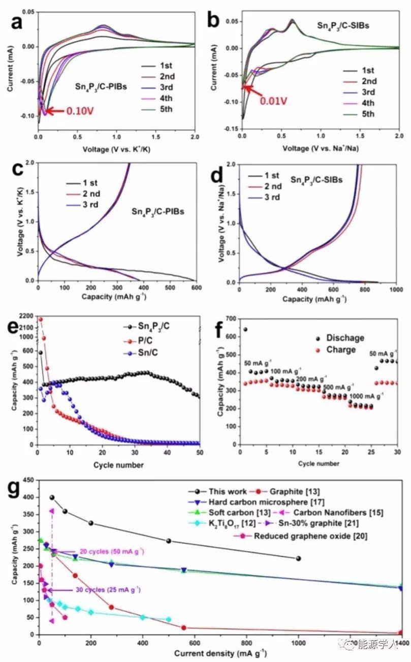 磷基合金Sn4P3/C为钾离子电池带来曙光!