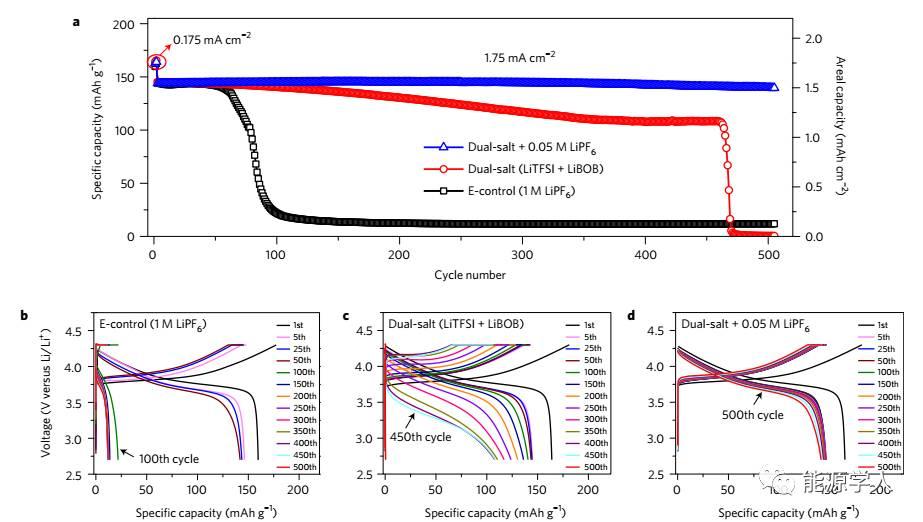 改善锂金属电池快充和稳定循环的电解液添加剂
