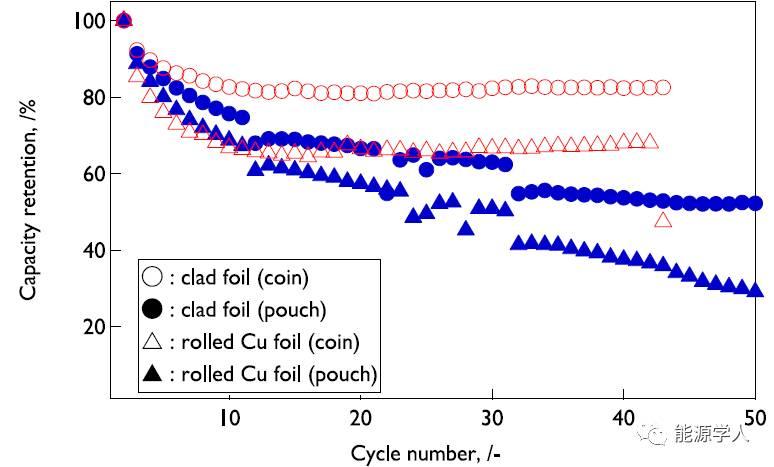 【电池生产】复合集流体大幅提高硅碳负极稳定性