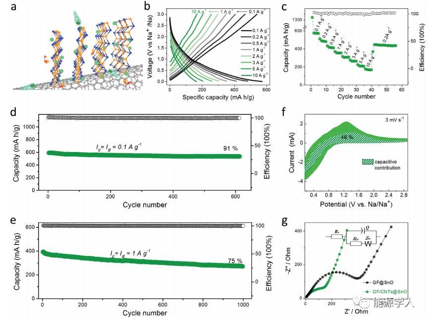 赝电容辅助钠离子快速存储:二维超薄SnO纳米阵列