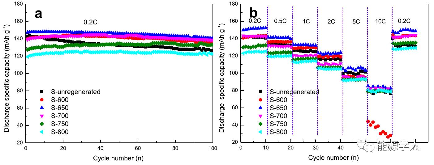 【电池生产】锂离子电池老化、回收及热管理技术前沿动态
