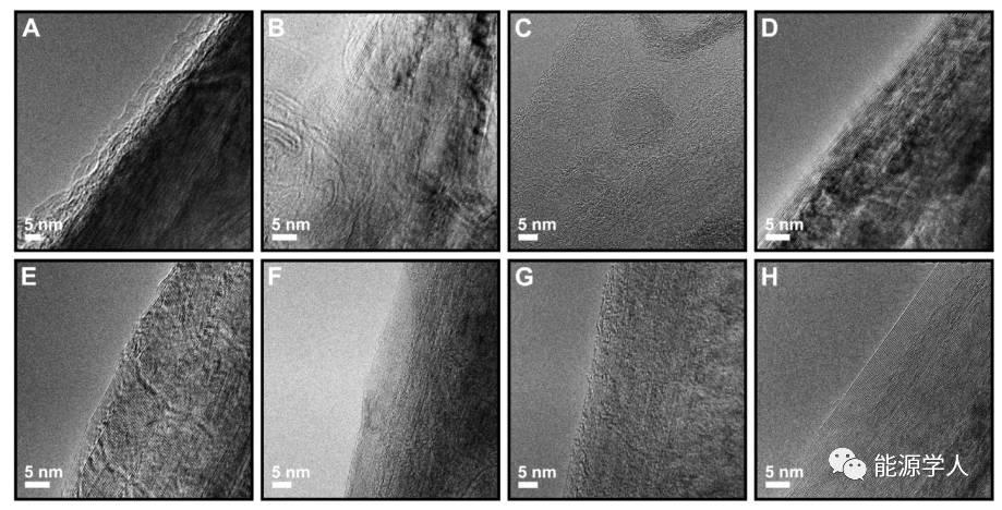 浓缩电解液在石墨表面的SEI行为
