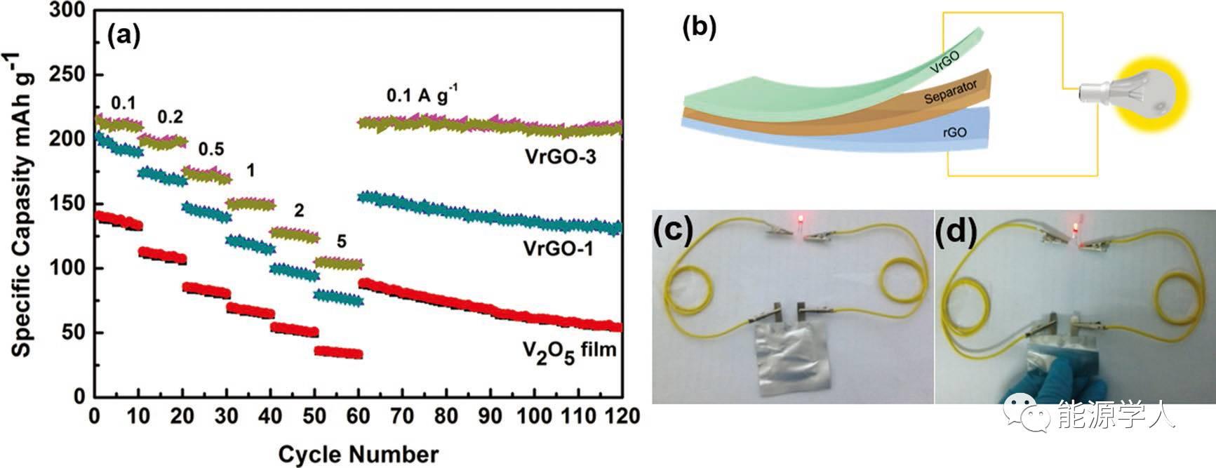 溶致液晶辅助自组装高度有序V2O5/rGO复合材料