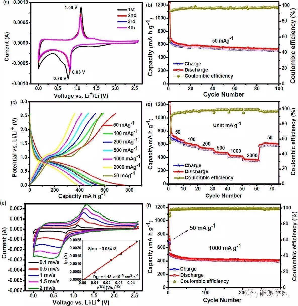 纳米限域电偶置换法合成蛋黄-壳Sb@C空心纳米球