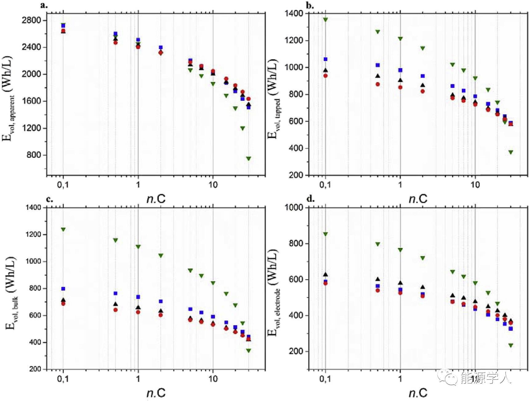 [电池生产]定量描述三元材料形貌和电化学性能之间的关系