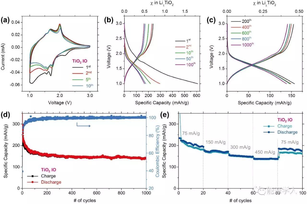 Adv. Energy Mater.|超长寿命、超稳定的反蛋白结构TiO2负极