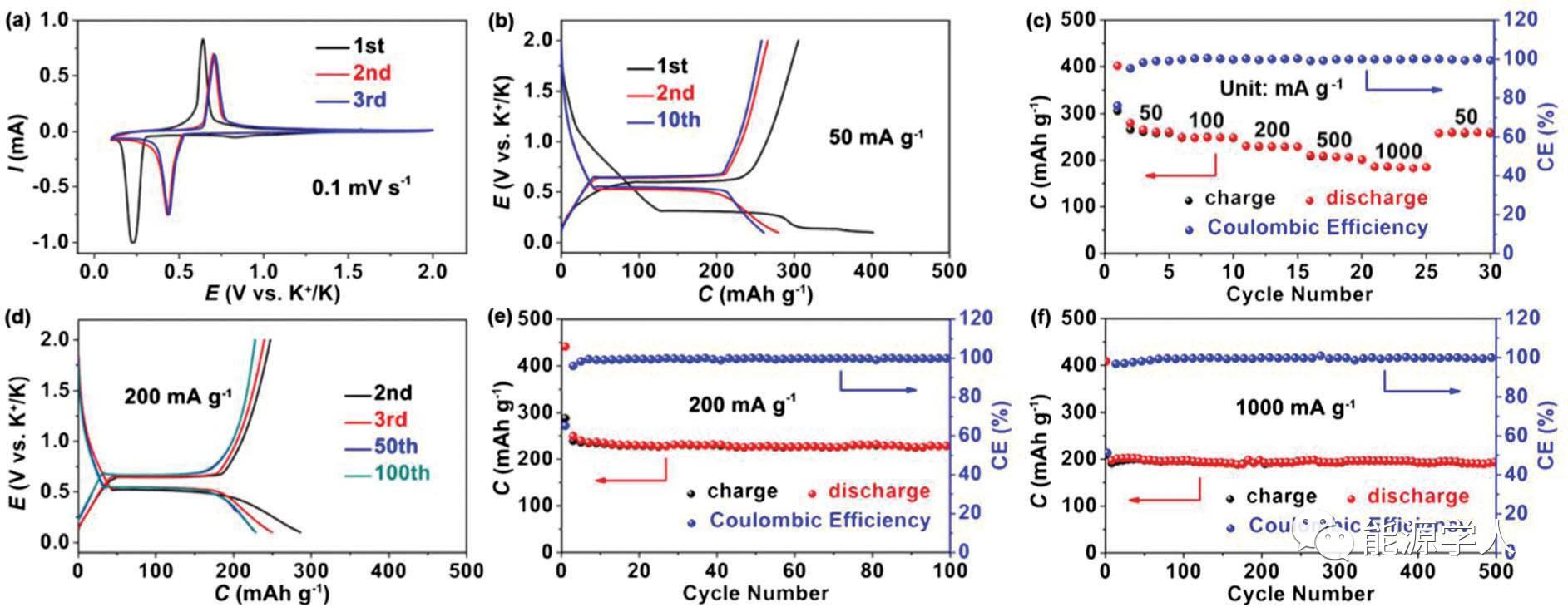 有机负极与醚基电解液协同作用造就高储钾性能