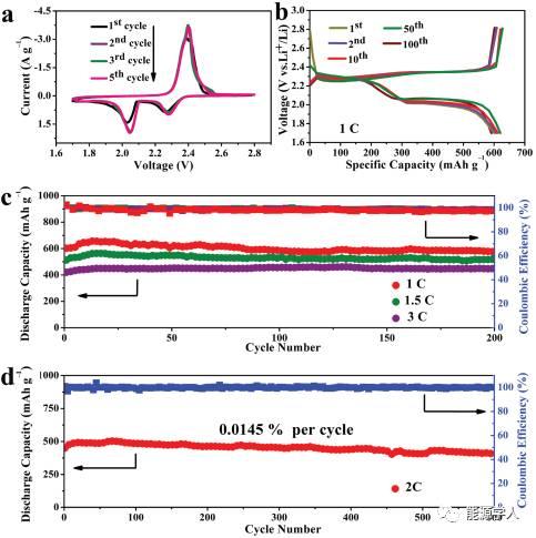 锂硫电池的福音:新型多功能极性粘结剂助力锂硫商业化