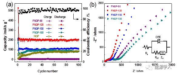 超柔性氟氮双掺杂石墨烯自支撑膜钠离子电池