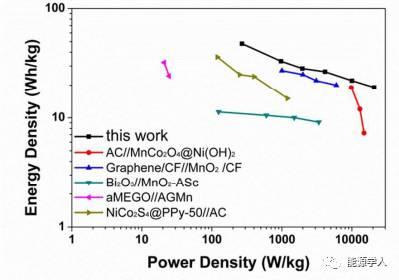 超级电容器:高容量和超长寿命rGO/MnOx复合电极