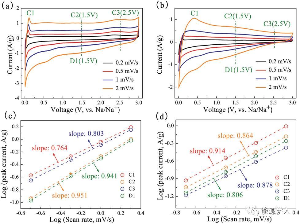 杨全红教授 醚基溶剂代替传统酯基溶剂实现高比表面碳材料界面SEI膜的稳定