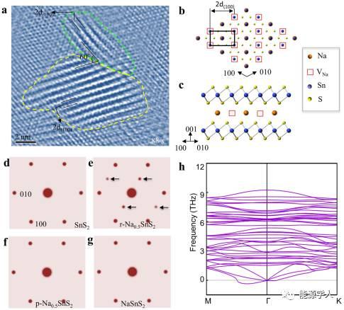 Nano Energy|原位TEM探究层状硫化物储钠机理