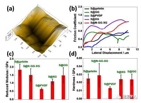 三维网状仿生聚合物粘结剂首次用于实现Li-S电池高硫负载