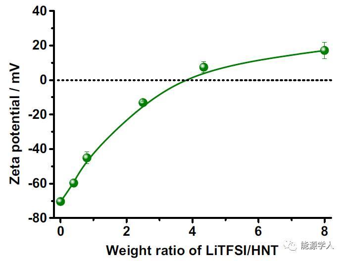 """""""变土为宝""""-天然埃洛石纳米黏土用于全固态锂硫电池电解质"""