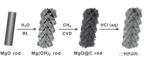 郑南峰教授新作 垂直取向多孔类石墨烯纳米片构建的高载硫分级多孔碳棒
