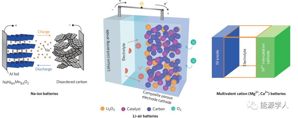Nat. Mater.|电池的可持续发展和原位检测(一)