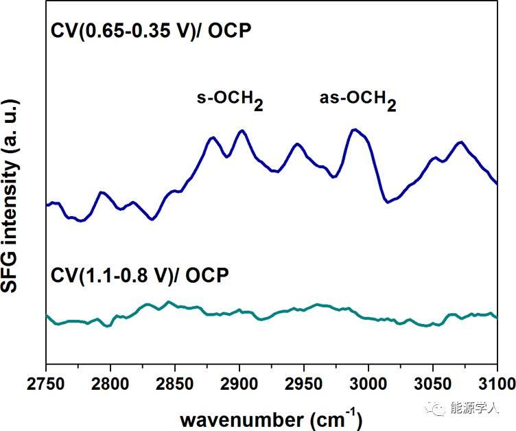 JACS|如何提高硅基材料和商化电解液的兼容性