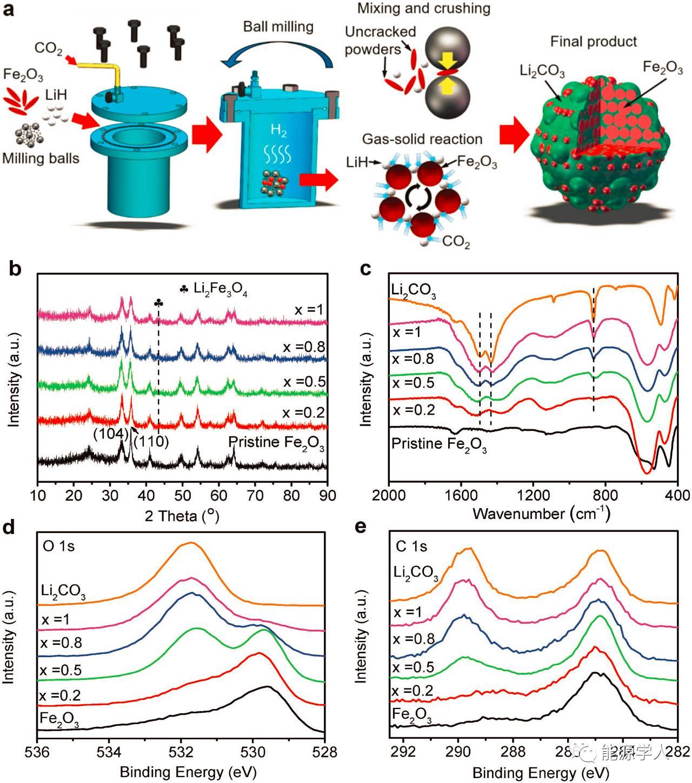 Adv. Funct. Mater.︱碳酸锂球磨包覆负极材料表现出更强的集流体粘合能力和更稳定的电化学性能