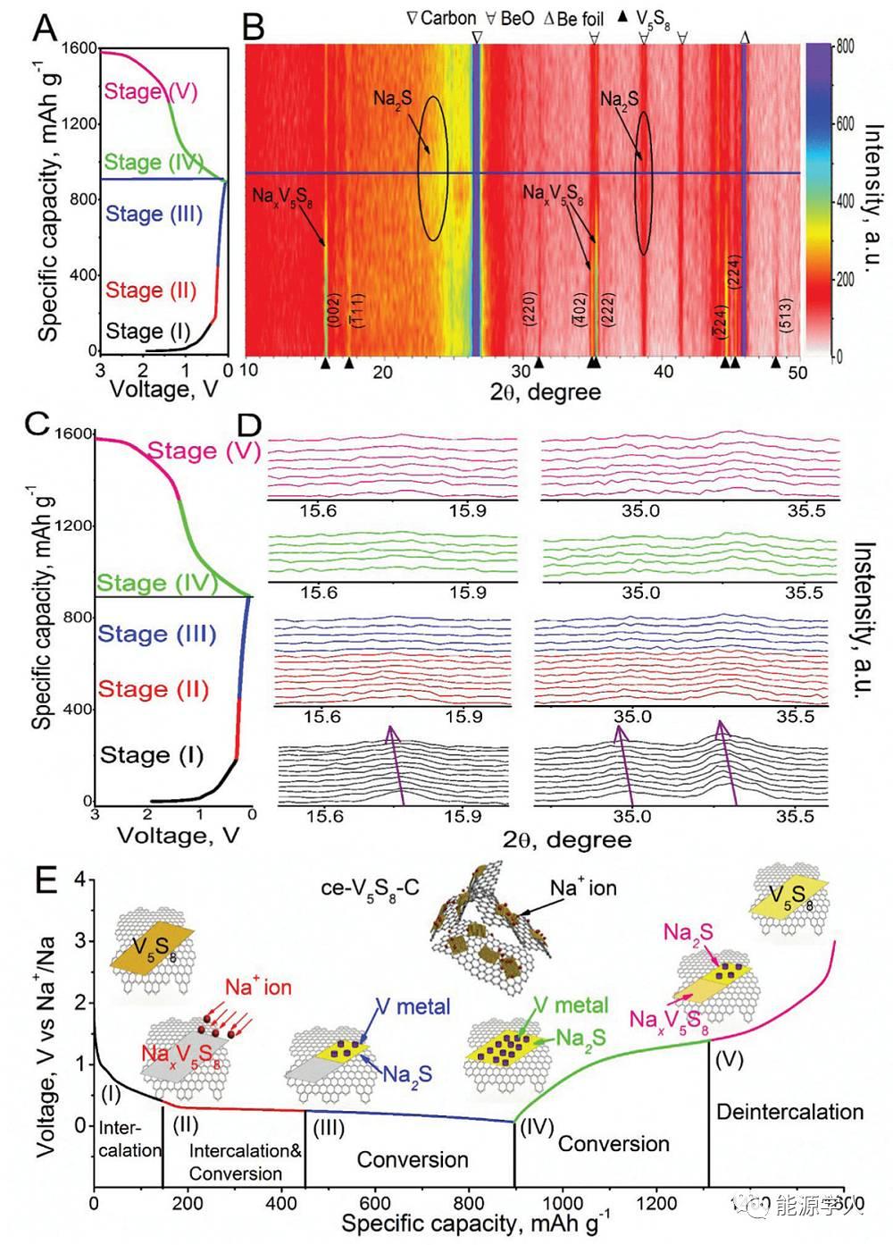 EES|石墨辅助抑制硫溶解实现过渡金属硫化物的高储钠结构稳定性