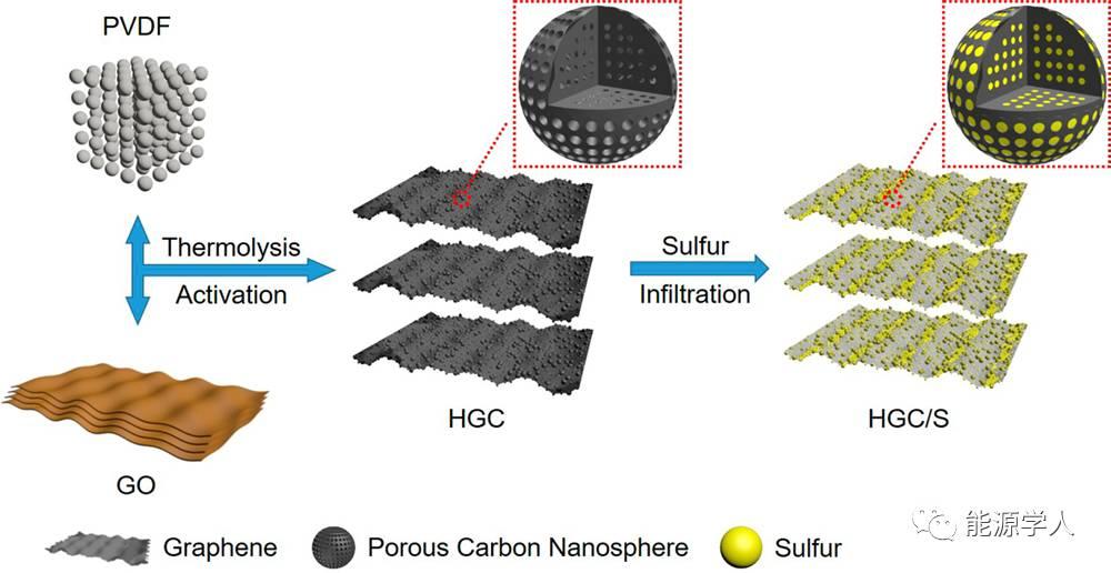 高载硫分级微/介孔石墨烯-碳纳米球复合材料