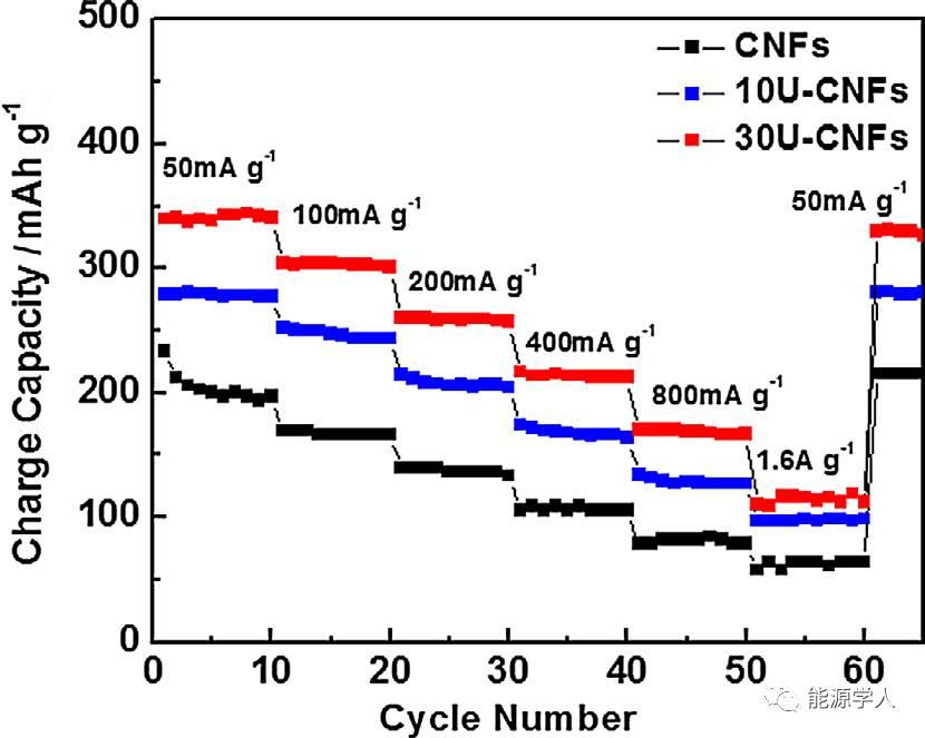 大规模制备赝电容性 高储钠氮掺杂碳纳米纤维