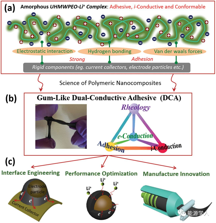 "Adv. Energy Mater. 一种变革性的改变电极中锂离子和电子传输路径的""胶"""