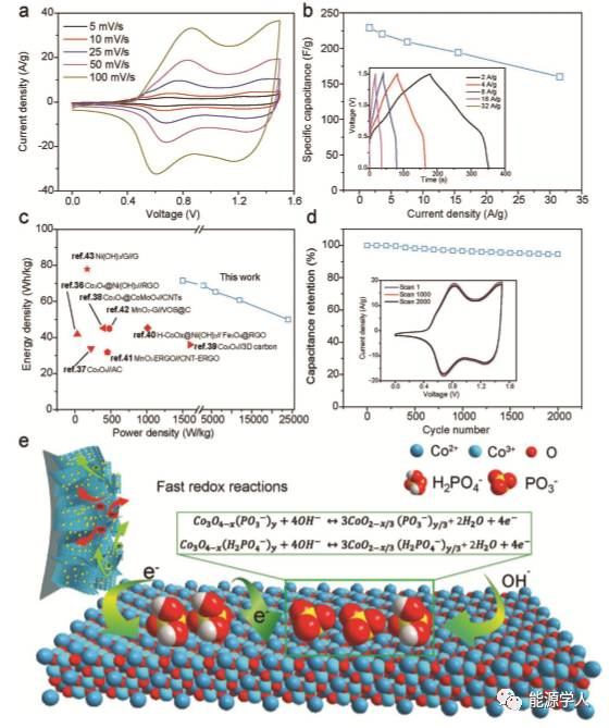 Adv. Mater.|磷酸根离子修饰Co3O4超薄纳米片将其电容性能完美释放