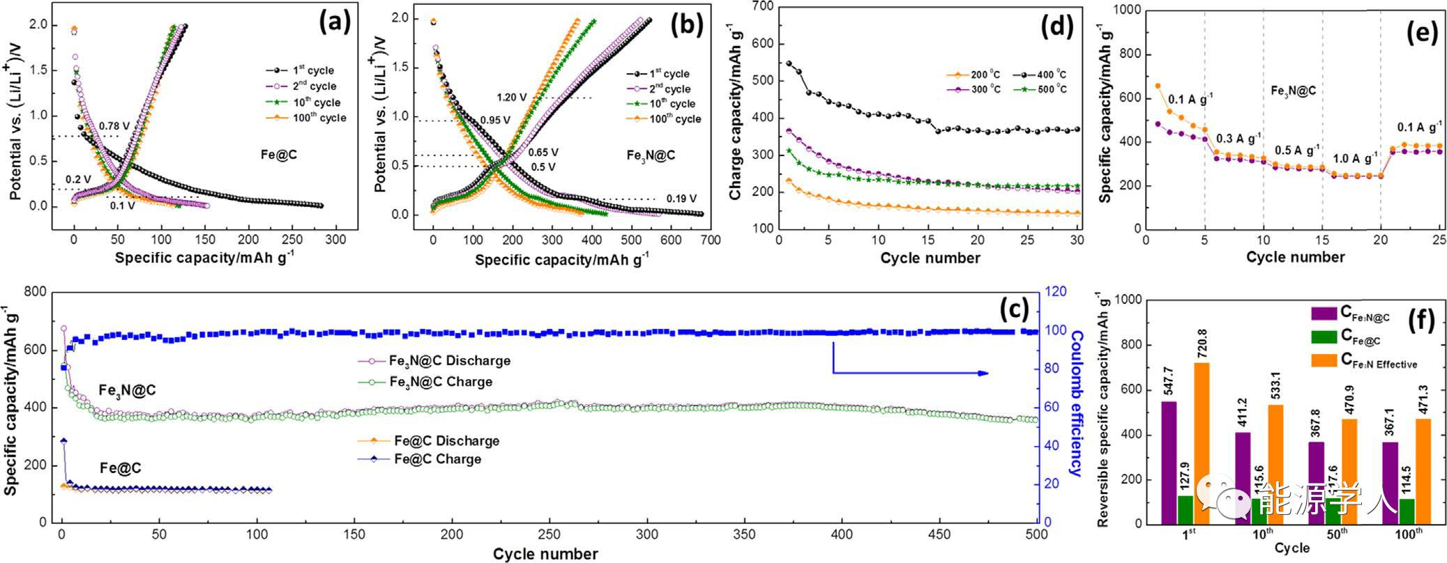 Nano Energy 高性能核壳结构Fe3N@C复合物
